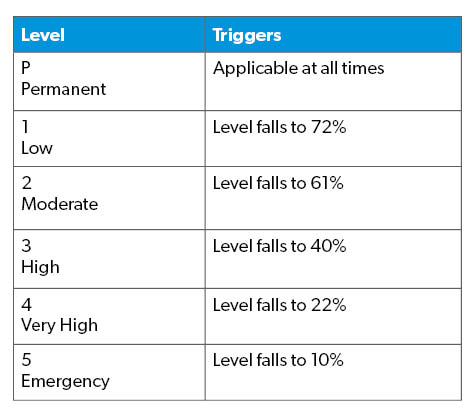 Water level triggers