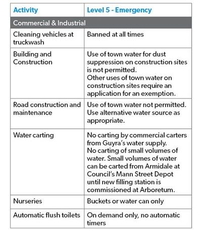 Level 5 water restrictions2