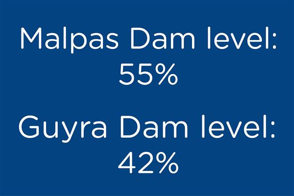 Water restrictions - dam levels 15 April